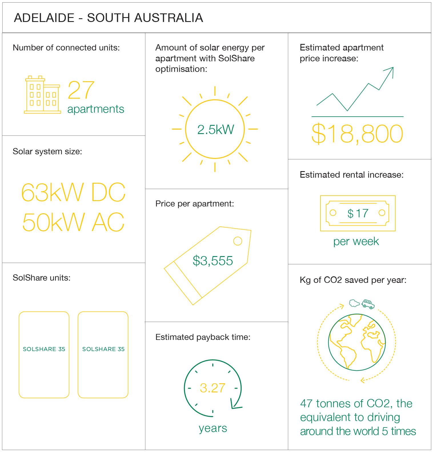 Graphic Representation of the Details of the SolShare Case Study in Adelaide, South Australia
