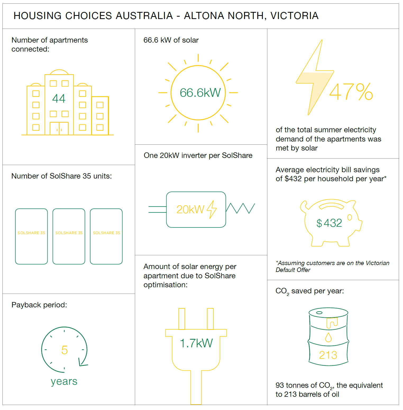 Case study details of the SolShare on a community housing building in Altona North, Melbourne