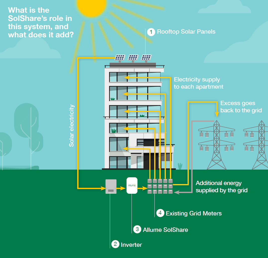 Schematic of a SolShare Solar System on an Apartment Building