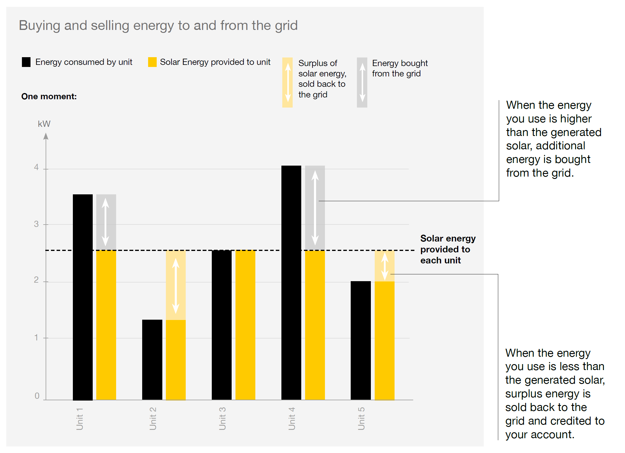 A graphic representation of buying and selling energy to and from the grid